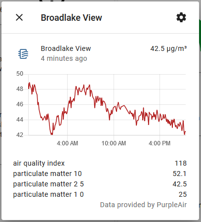 Screenshot of the air quality sensor detail, showing the current PM2.5 value over time, and showing the current calculated air quality index value, and the PM1.0, PM2.5 and PM10 sensor values.